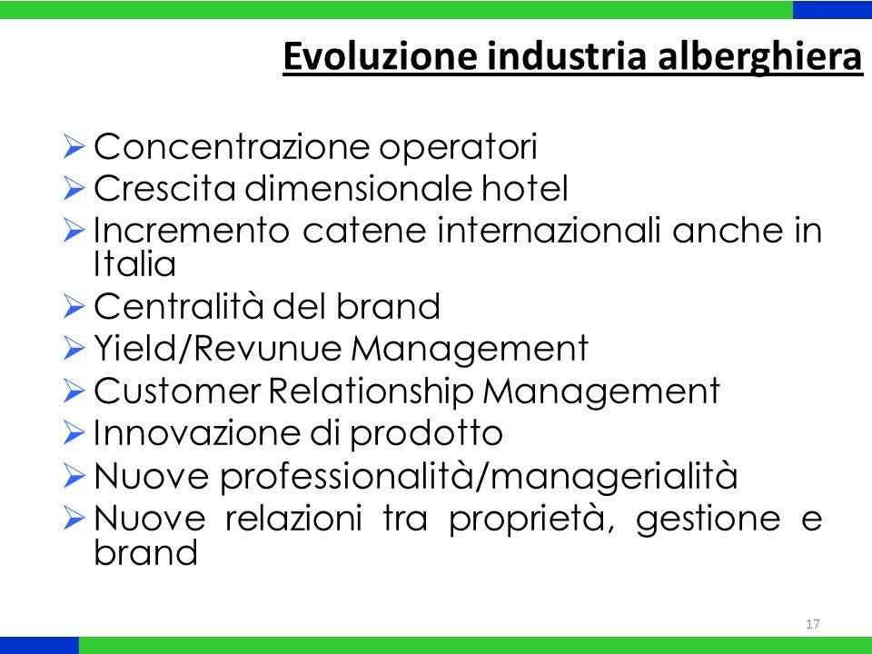 Evoluzione industria alberghiera