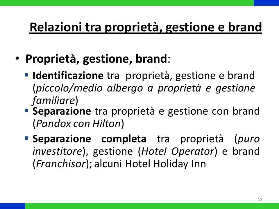 Relazioni tra proprietà, gestione e brand