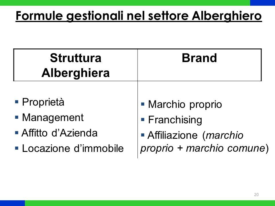 Formule gestionali nel settore Alberghiero