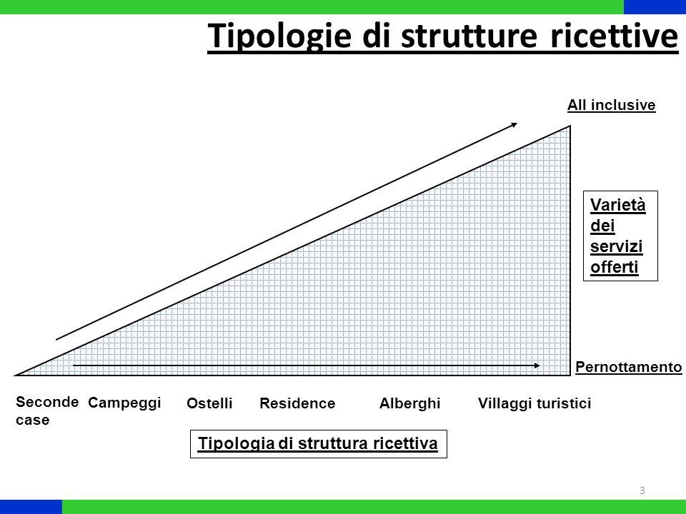 Tipologie di strutture ricettive