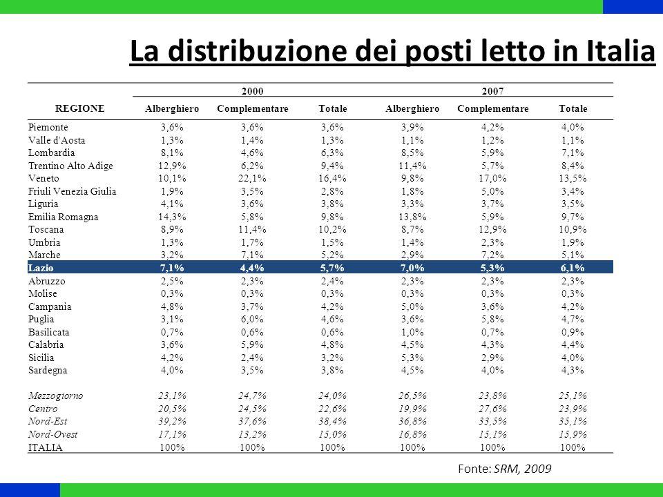 La distribuzione dei posti letto in Italia