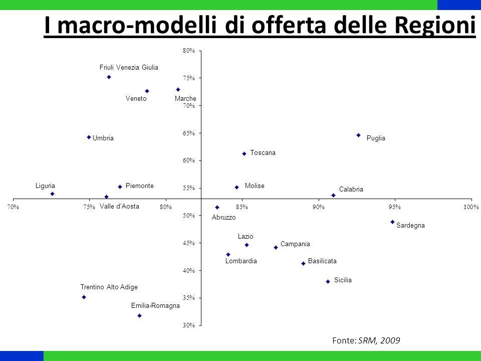 I macro-modelli di offerta delle Regioni