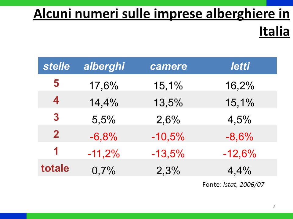 Alcuni numeri sulle imprese alberghiere in Italia