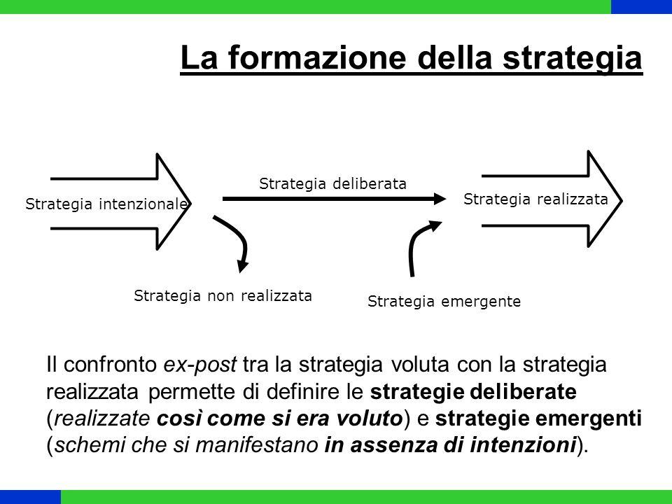 La formazione della strategia