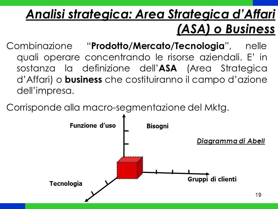 Analisi strategica: Area Strategica d'Affari (ASA) o Business