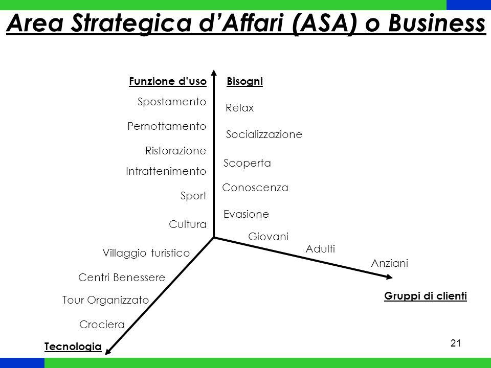 Area Strategica d'Affari (ASA) o Business