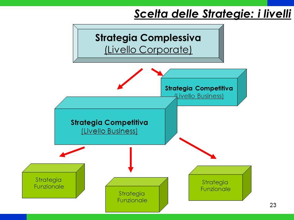 Scelta delle Strategie: i livelli