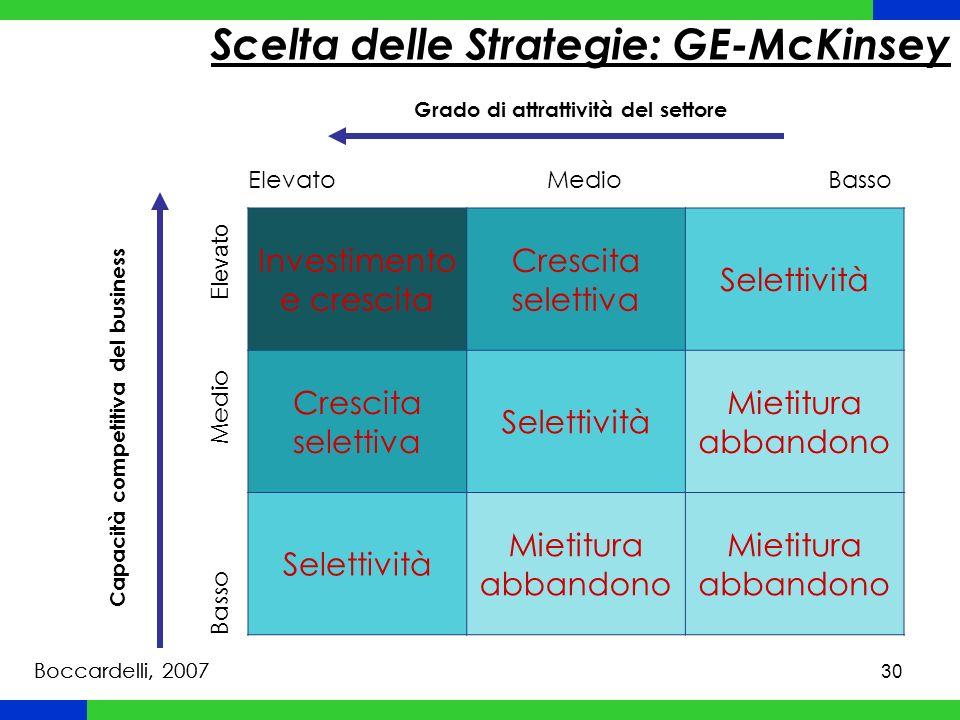 Scelta delle Strategie: GE-McKinsey