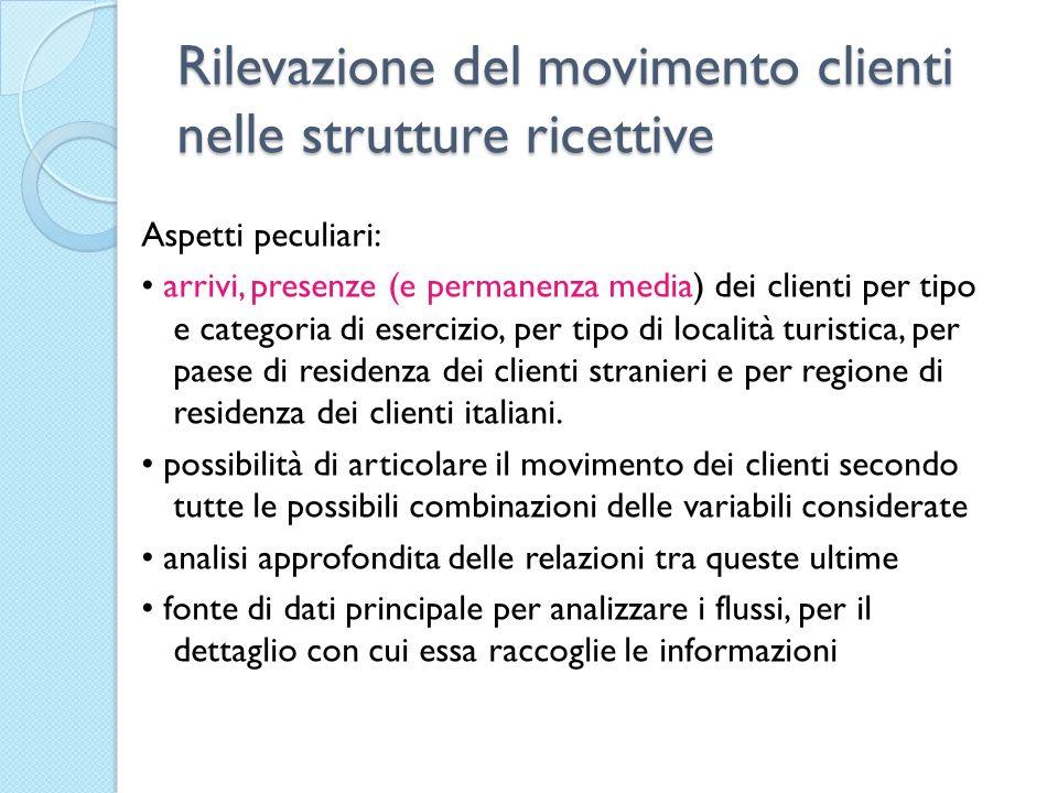 Rilevazione del movimento clienti nelle strutture ricettive