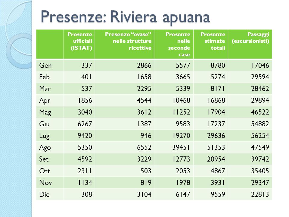 Presenze: Riviera apuana
