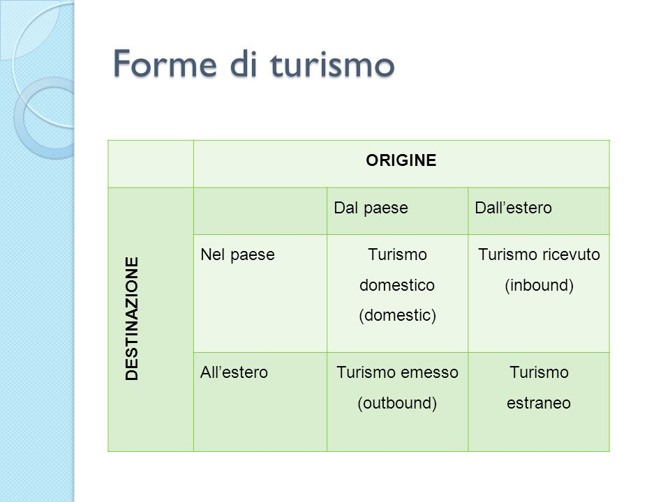 Forme di turismo ORIGINE DESTINAZIONE Dal paese Dall'estero Nel paese