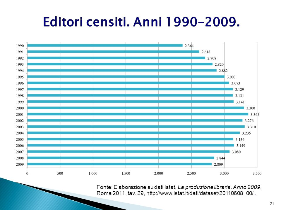 Editori censiti. Anni 1990-2009.