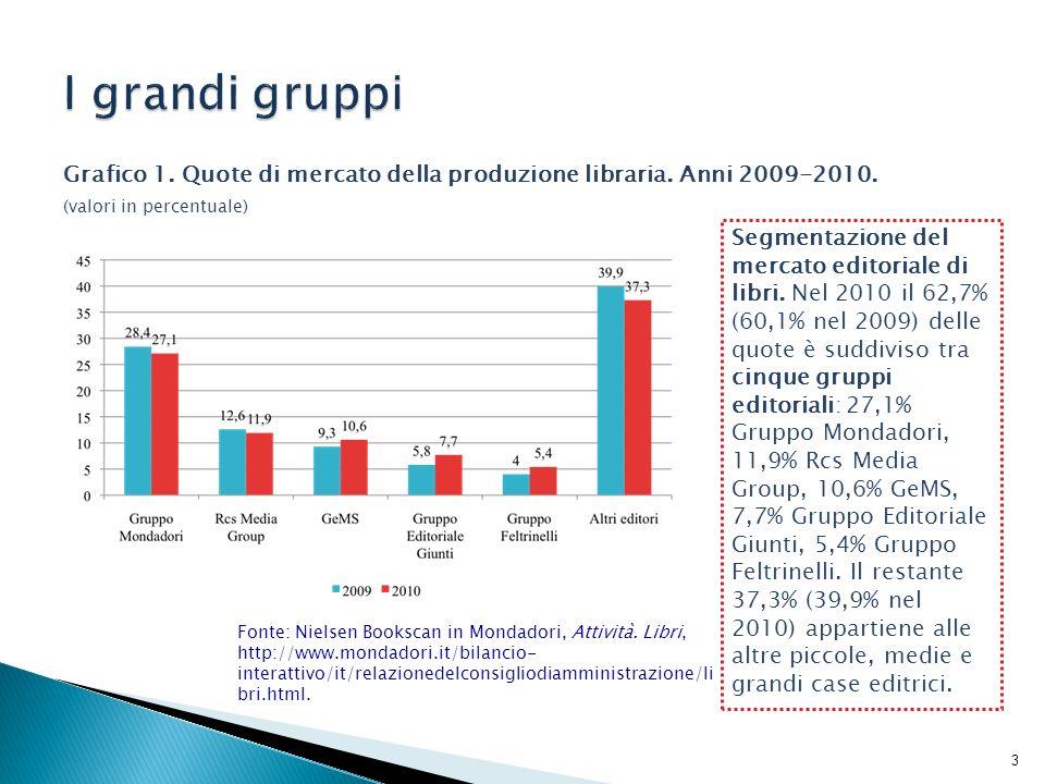 I grandi gruppiGrafico 1. Quote di mercato della produzione libraria. Anni 2009-2010. (valori in percentuale)