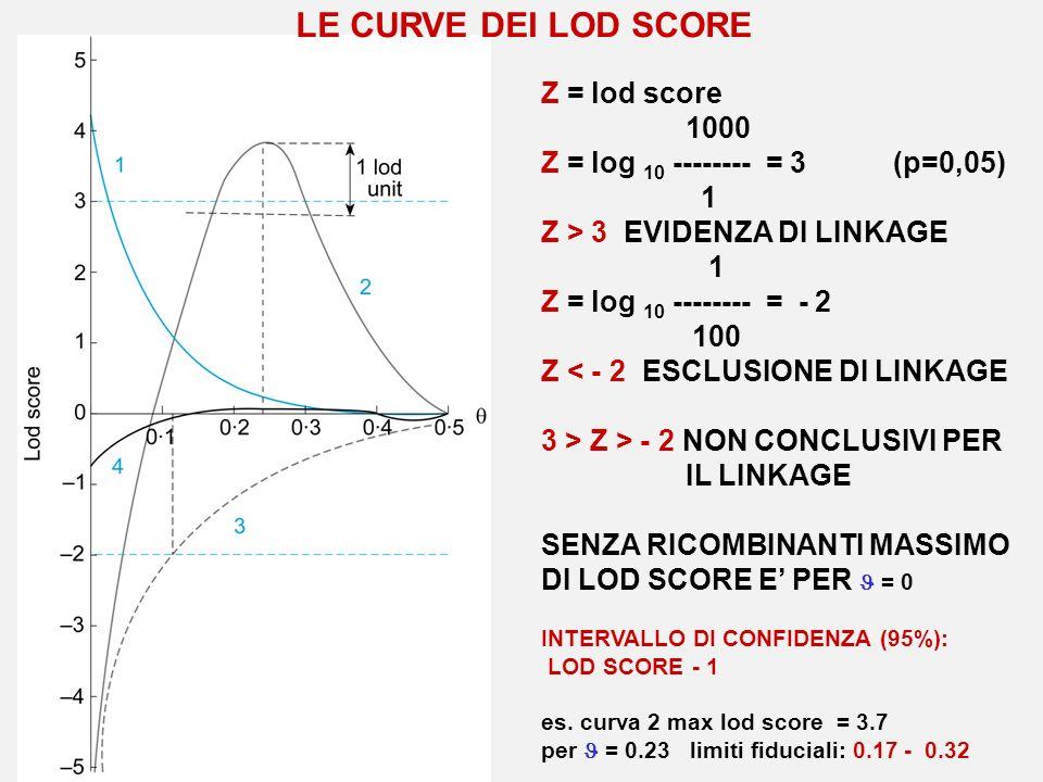 LE CURVE DEI LOD SCORE Z = lod score 1000