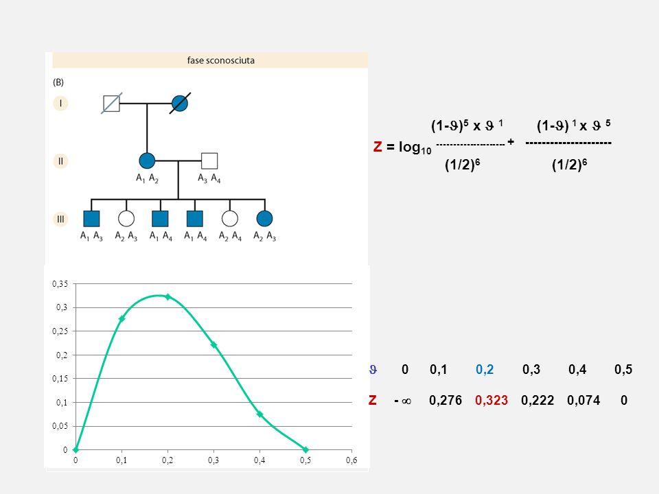 Z = log10 --------------------- + --------------------- (1/2)6 (1/2)6