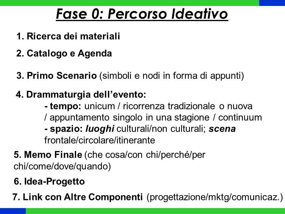Fase 0: Percorso Ideativo