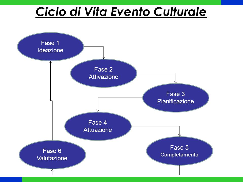 Ciclo di Vita Evento Culturale