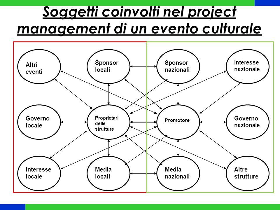 Soggetti coinvolti nel project management di un evento culturale