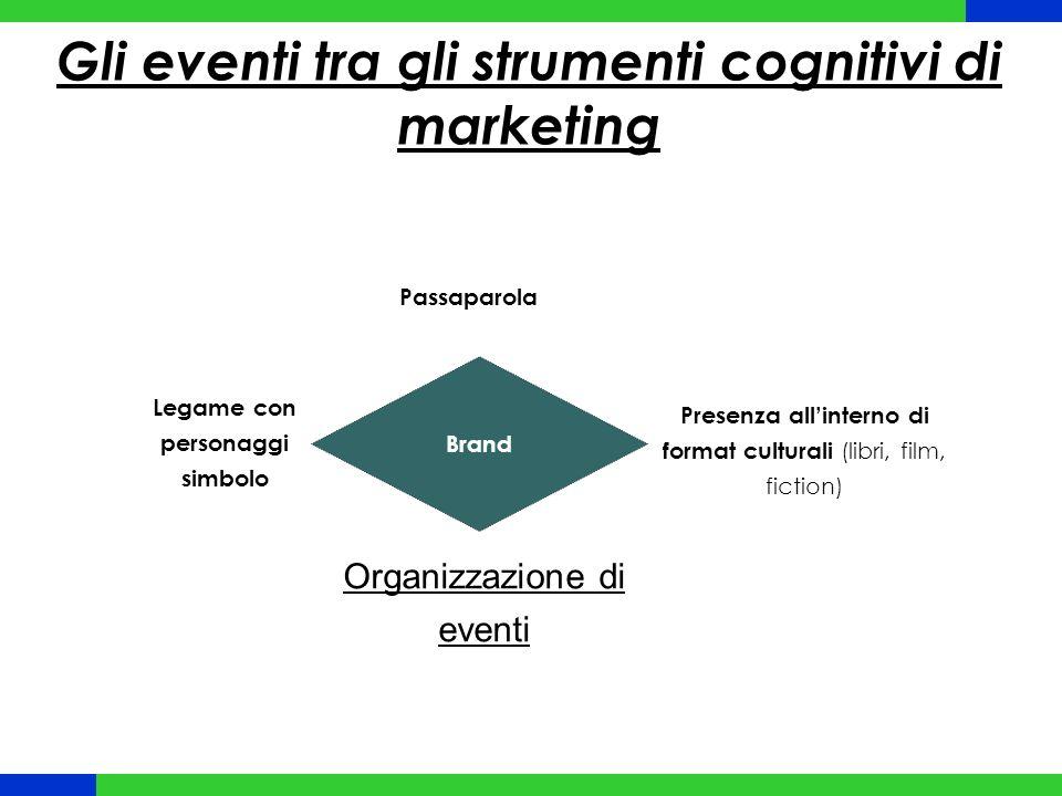 Gli eventi tra gli strumenti cognitivi di marketing