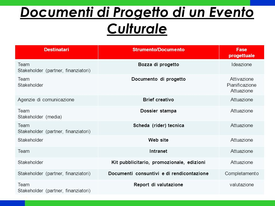 Documenti di Progetto di un Evento Culturale