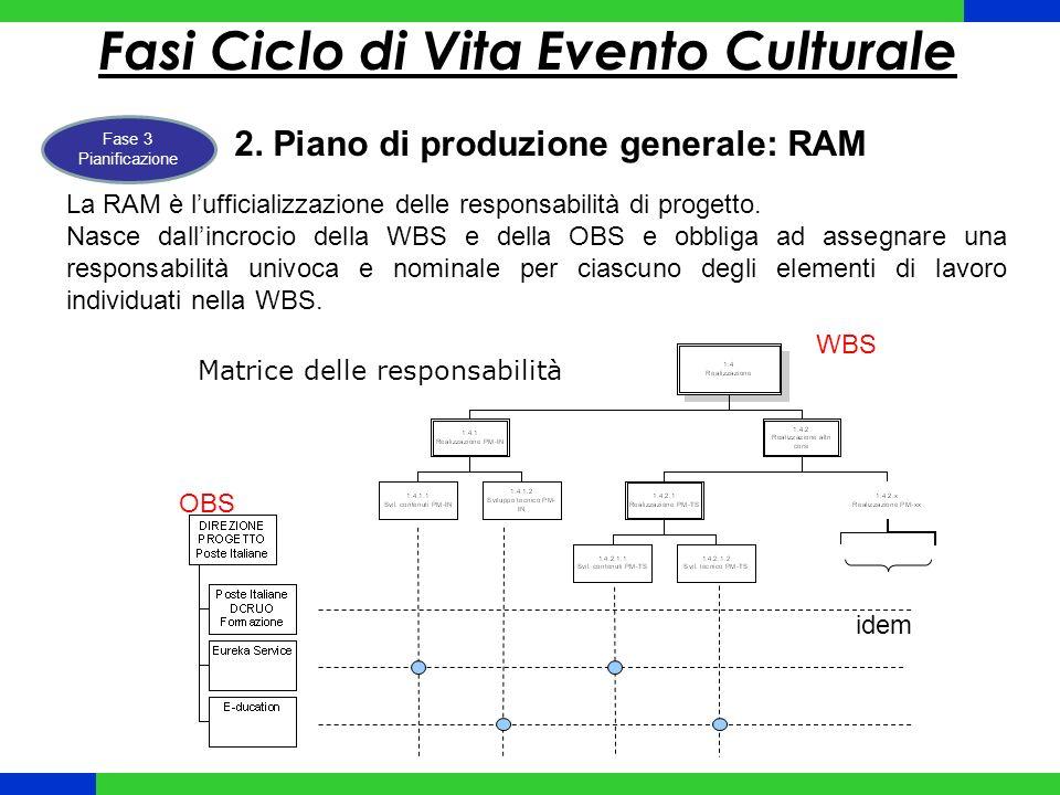 Fasi Ciclo di Vita Evento Culturale