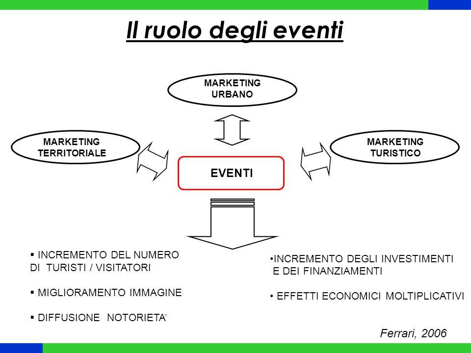 Il ruolo degli eventi EVENTI Ferrari, 2006 INCREMENTO DEL NUMERO