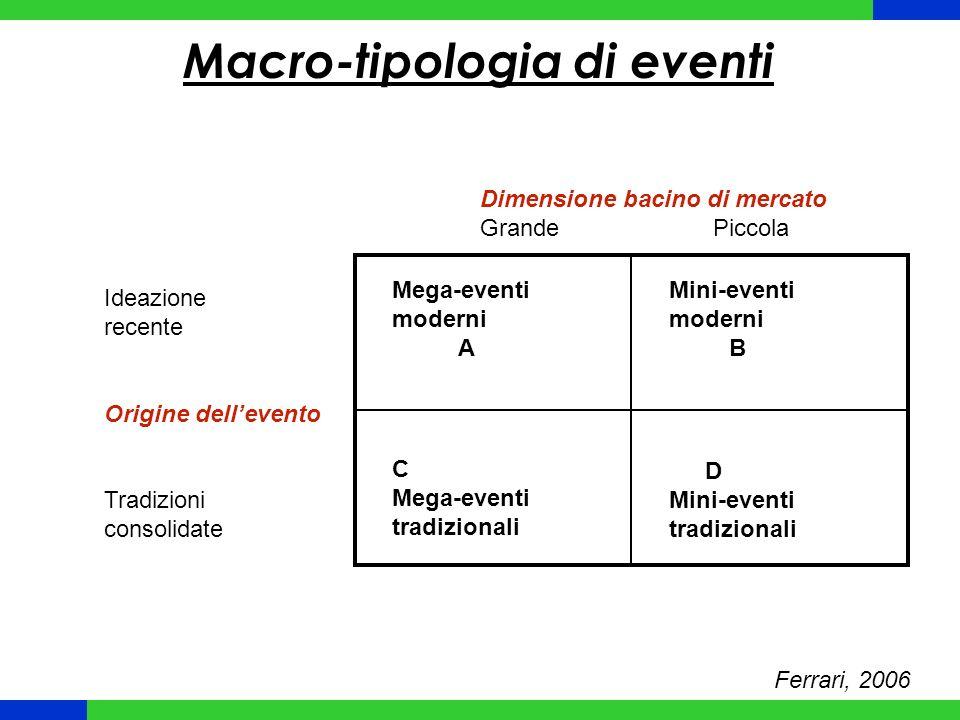 Macro-tipologia di eventi
