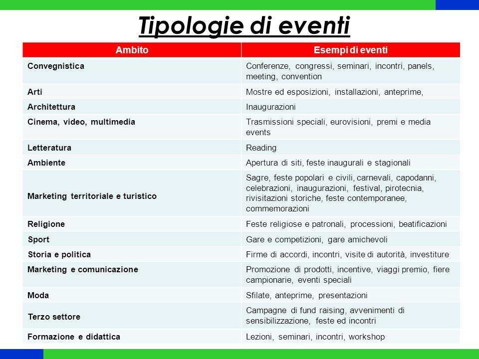 Tipologie di eventi Ambito Esempi di eventi Convegnistica