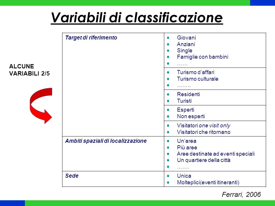 Variabili di classificazione
