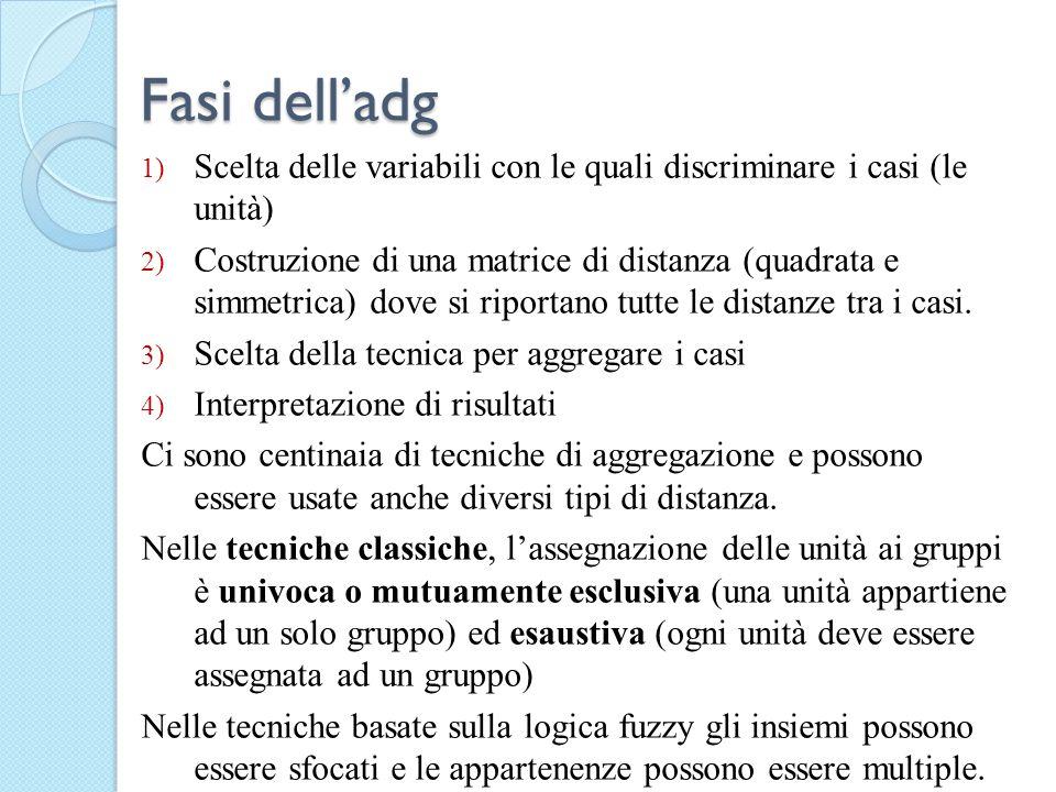 Fasi dell'adg Scelta delle variabili con le quali discriminare i casi (le unità)