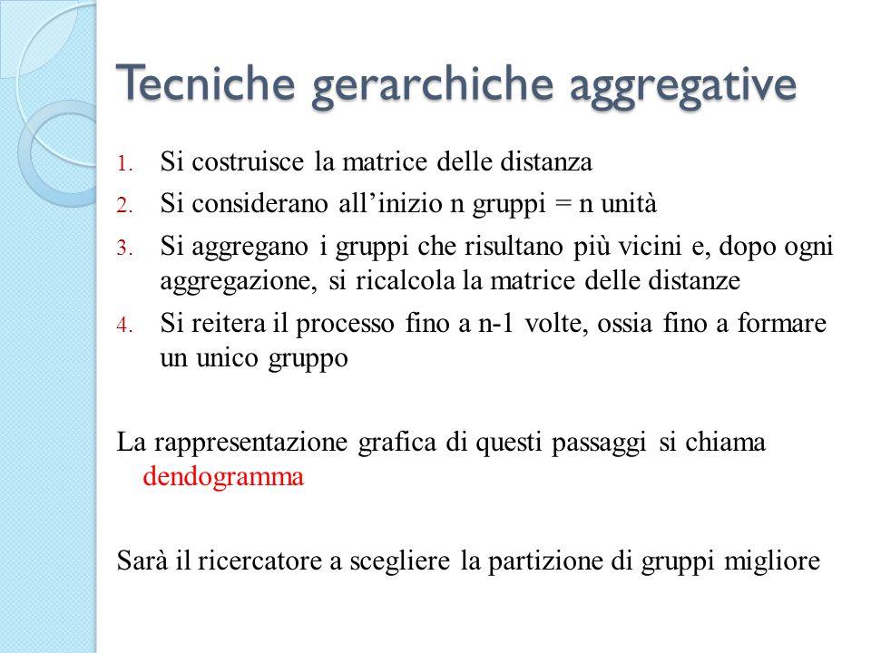 Tecniche gerarchiche aggregative