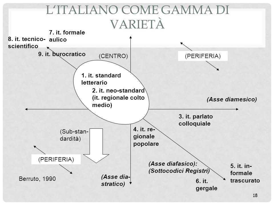 L'italiano come gamma di varietà