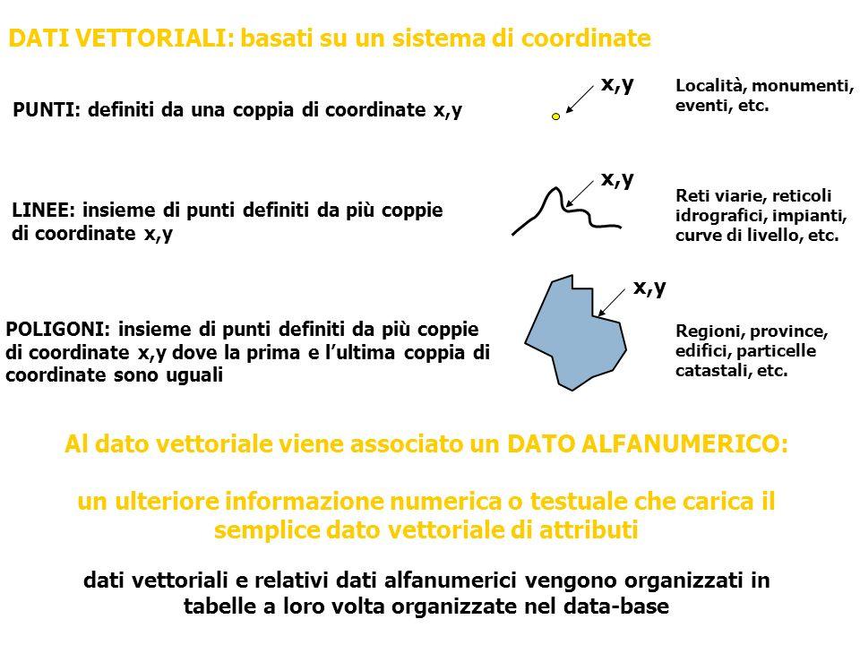 DATI VETTORIALI: basati su un sistema di coordinate