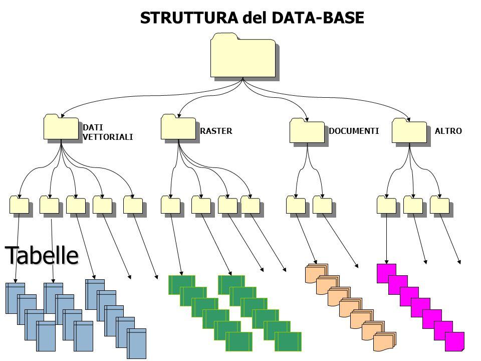 STRUTTURA del DATA-BASE