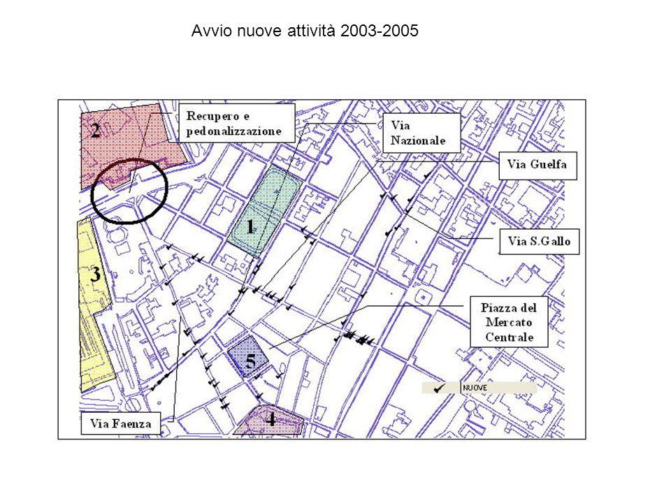 Avvio nuove attività 2003-2005