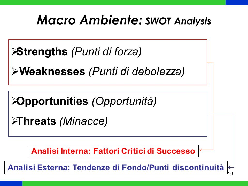 Macro Ambiente: SWOT Analysis