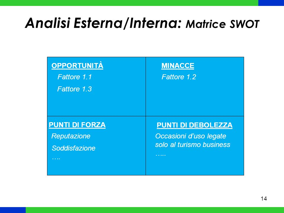 Analisi Esterna/Interna: Matrice SWOT