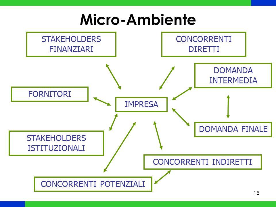 Micro-Ambiente STAKEHOLDERS FINANZIARI CONCORRENTI DIRETTI
