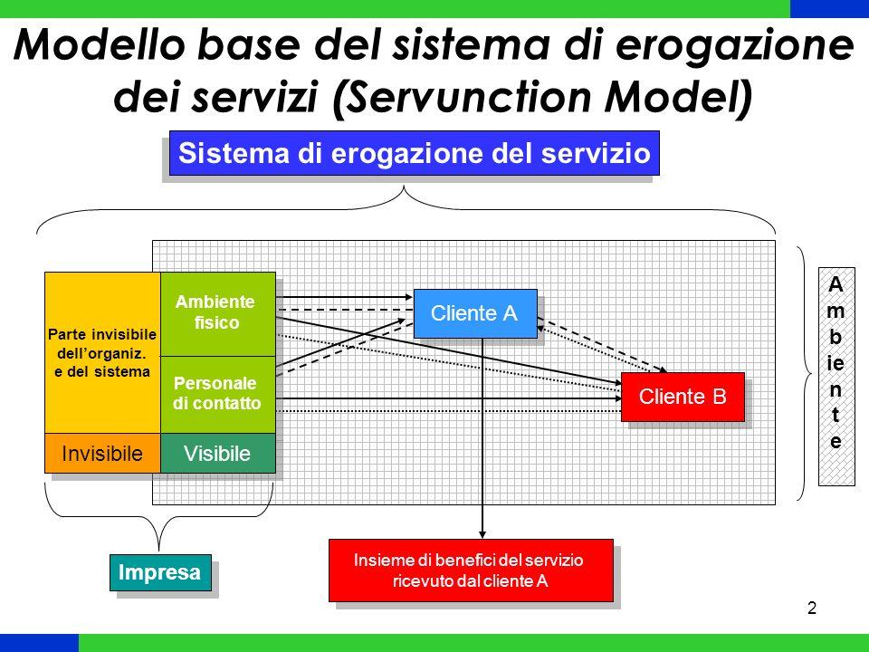 Modello base del sistema di erogazione dei servizi (Servunction Model)