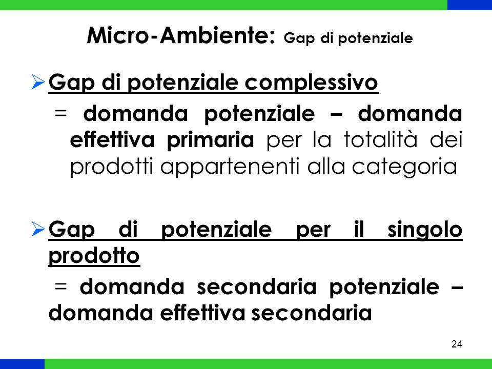 Micro-Ambiente: Gap di potenziale