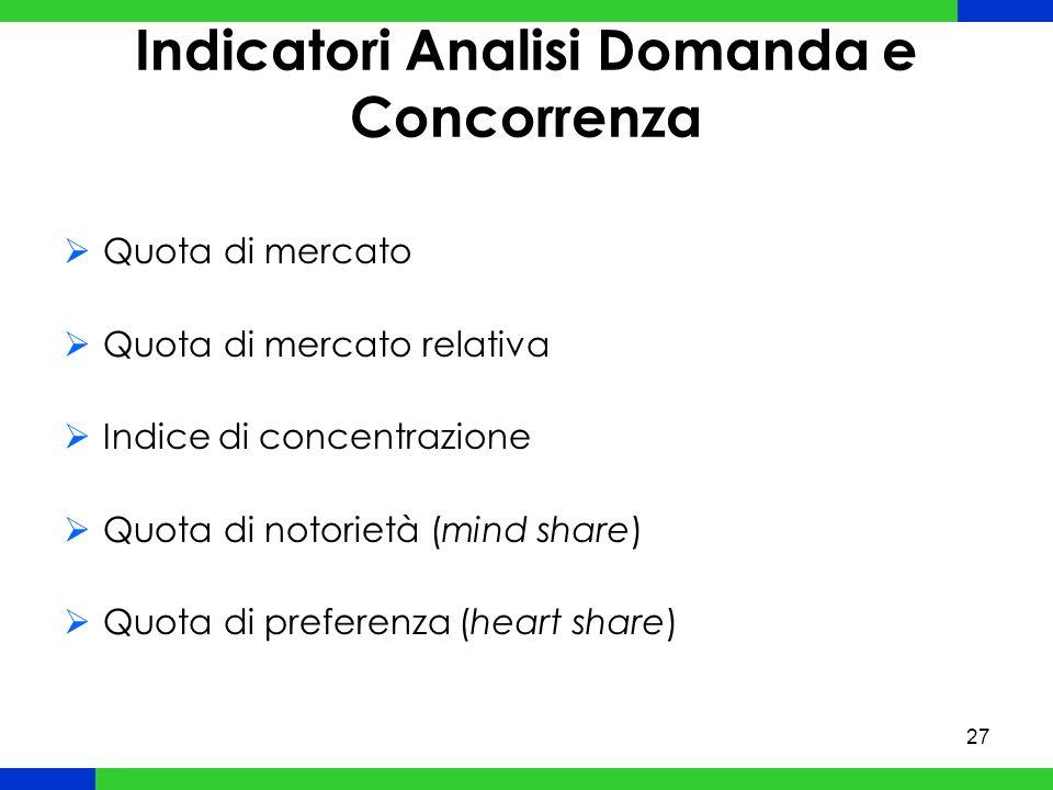 Indicatori Analisi Domanda e Concorrenza