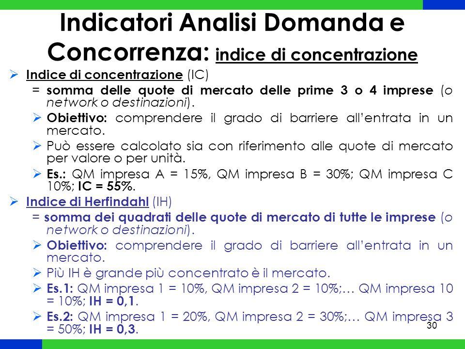 Indicatori Analisi Domanda e Concorrenza: indice di concentrazione