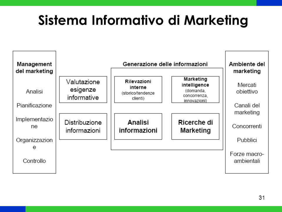 Sistema Informativo di Marketing