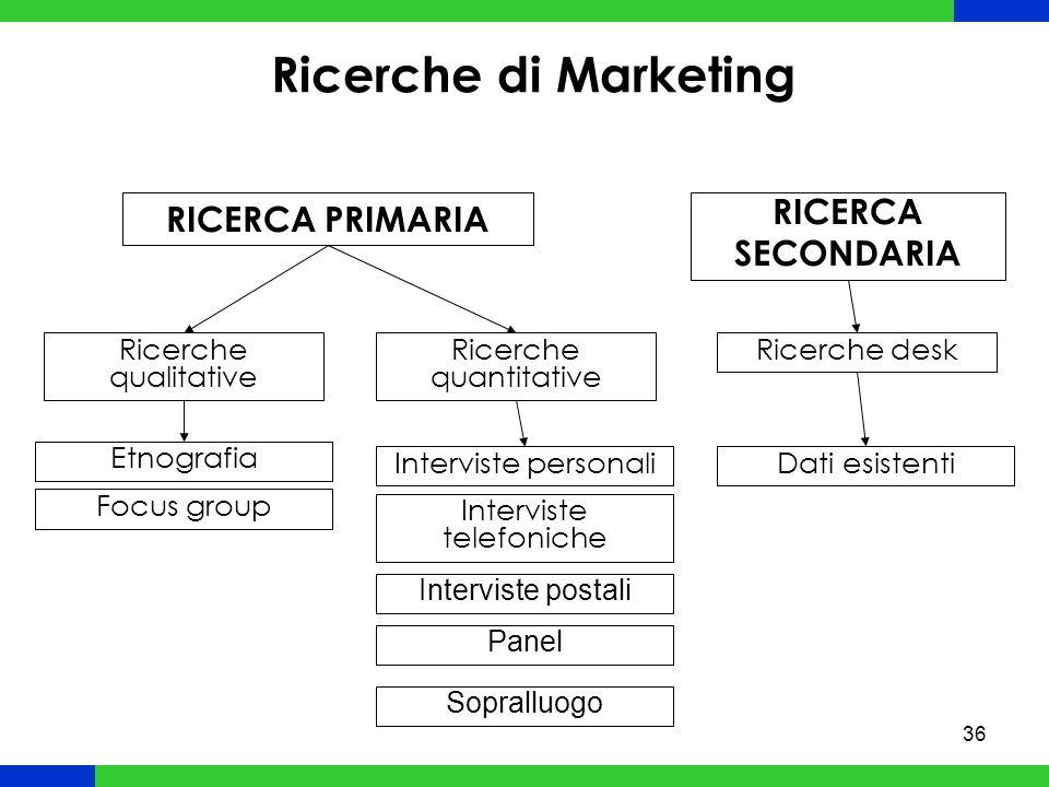 Ricerche di Marketing RICERCA PRIMARIA RICERCA SECONDARIA
