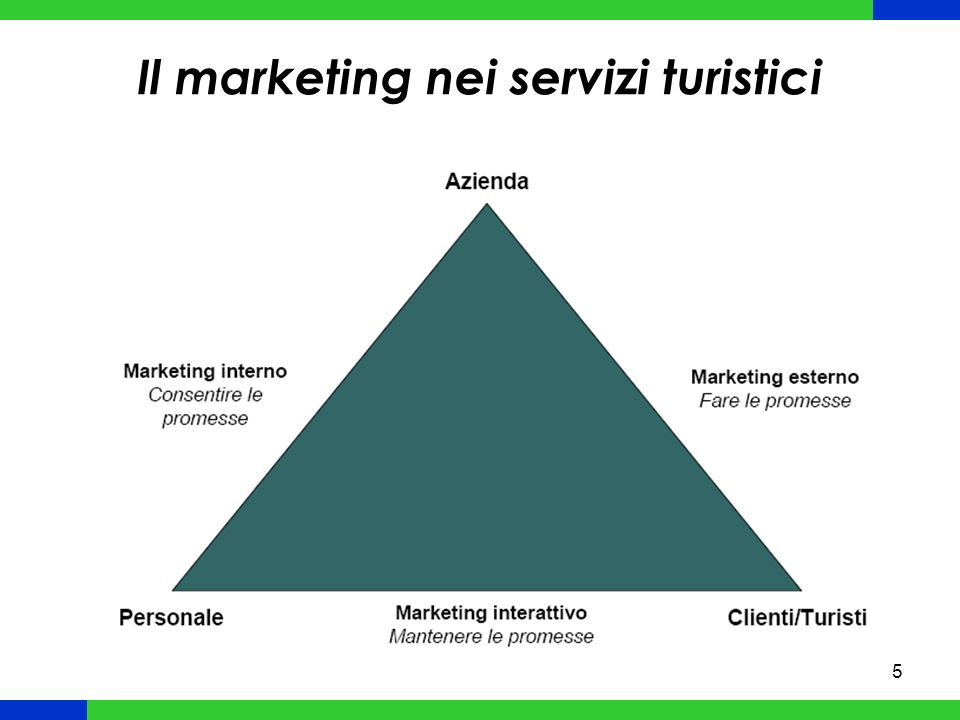 Il marketing nei servizi turistici