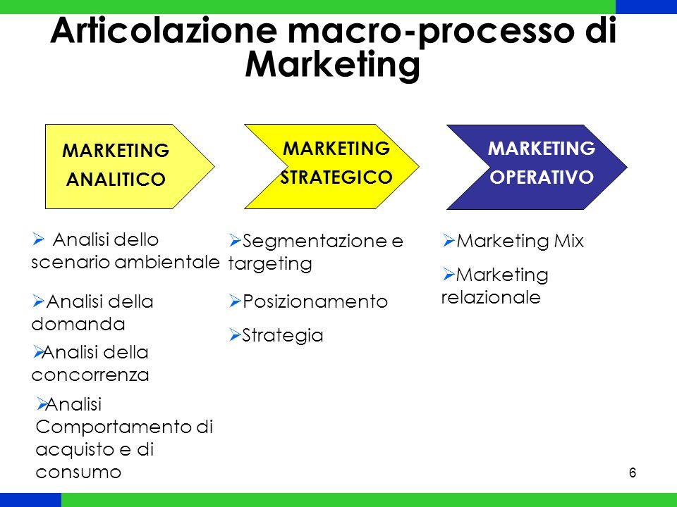 Articolazione macro-processo di Marketing