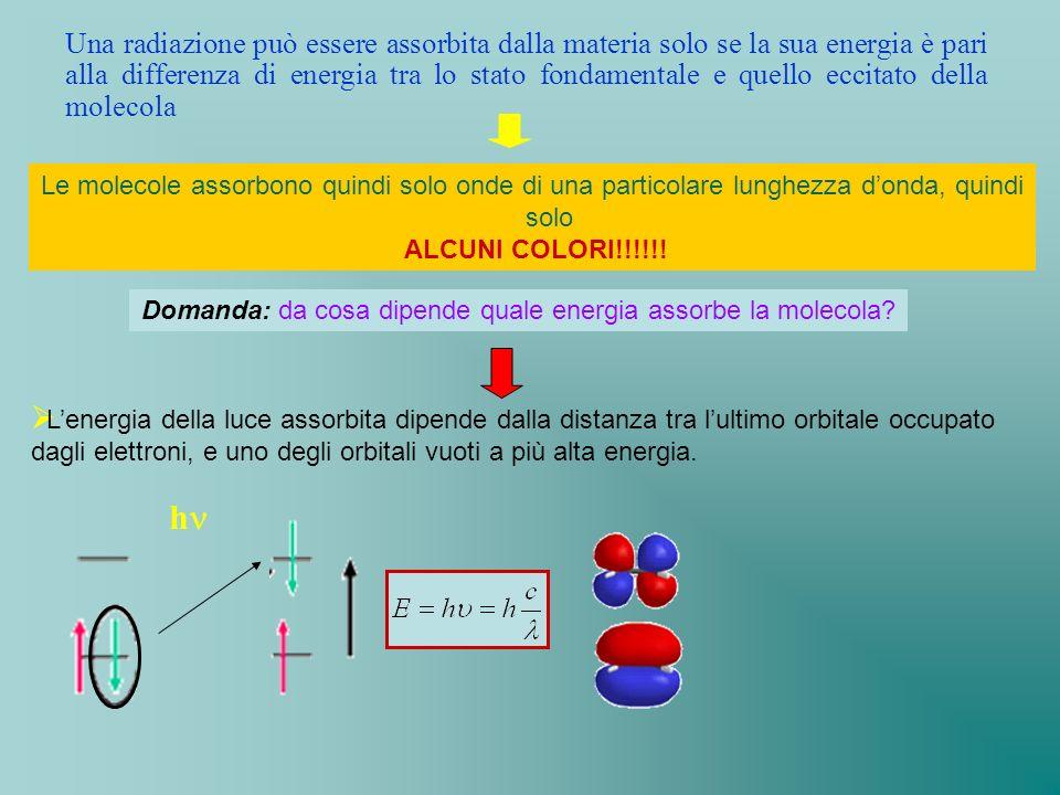 Domanda: da cosa dipende quale energia assorbe la molecola