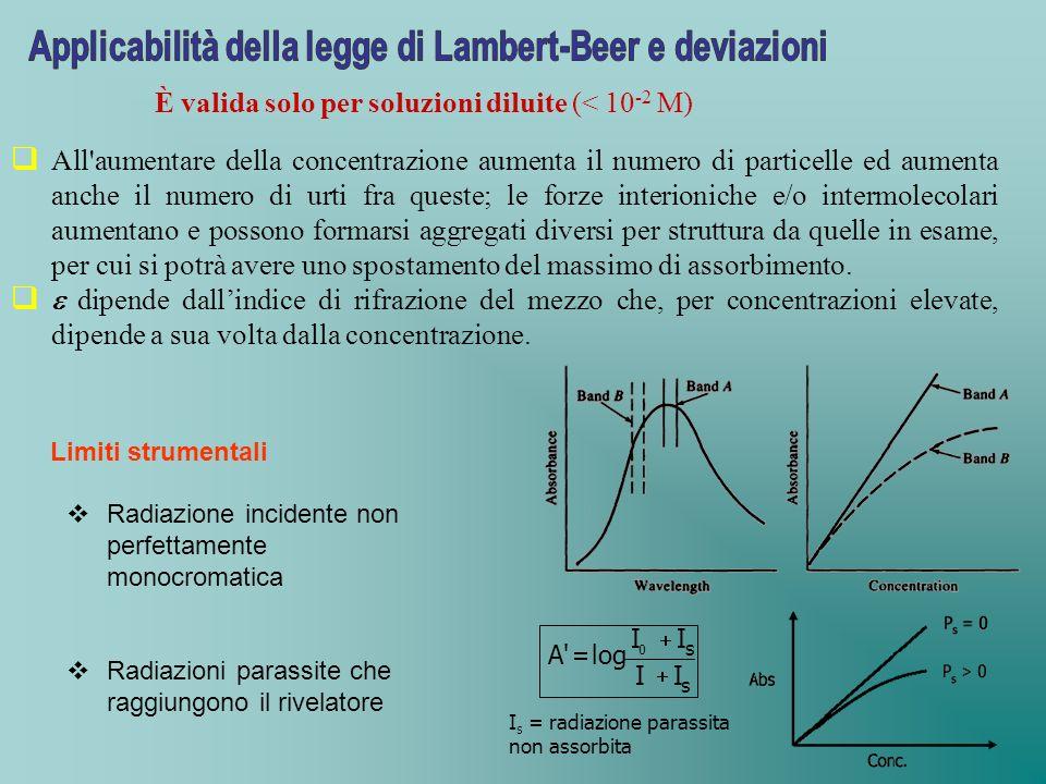 Applicabilità della legge di Lambert-Beer e deviazioni