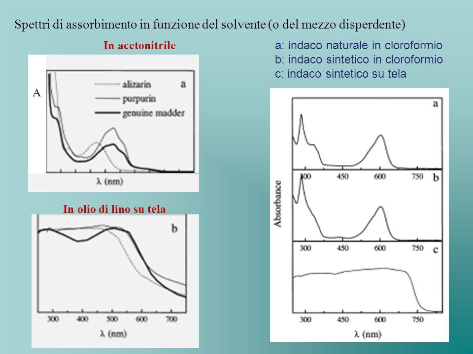 Spettri di assorbimento in funzione del solvente (o del mezzo disperdente)