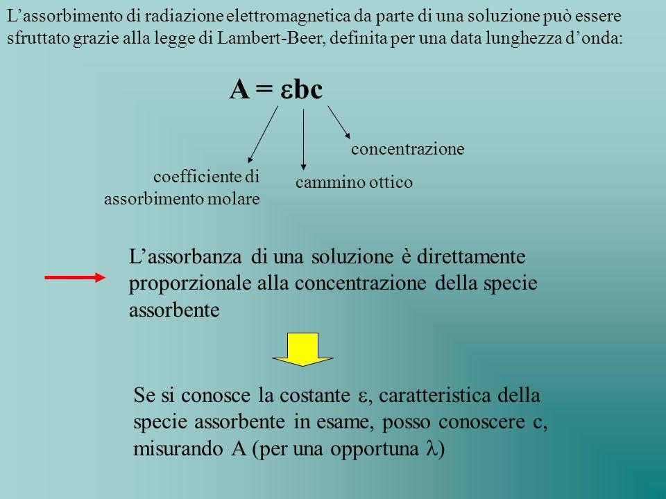 L'assorbimento di radiazione elettromagnetica da parte di una soluzione può essere sfruttato grazie alla legge di Lambert-Beer, definita per una data lunghezza d'onda: